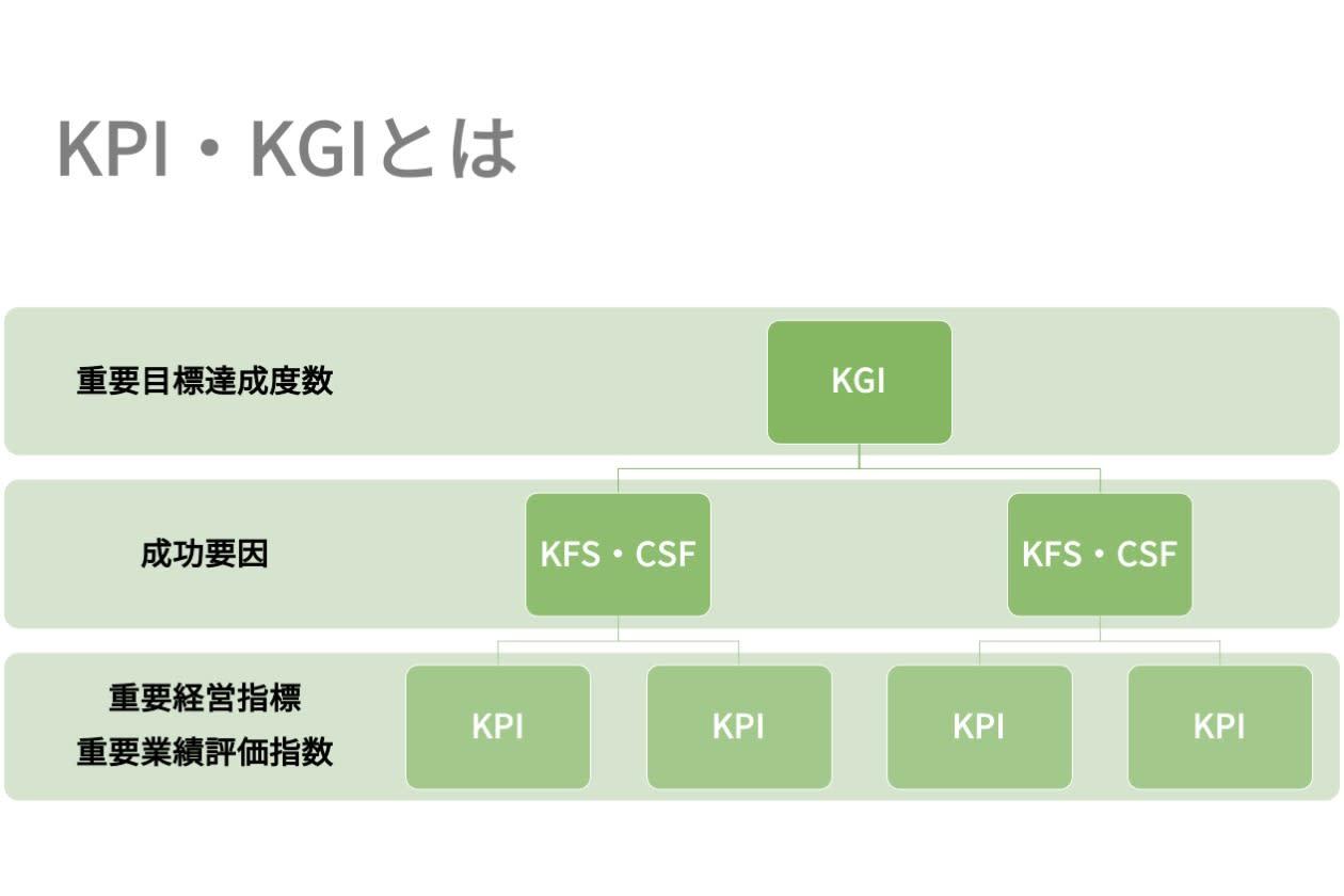 KPI・KGIの基礎知識