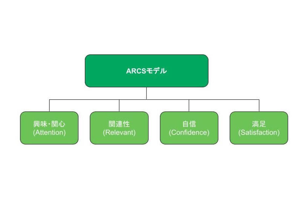 ARCSモデル