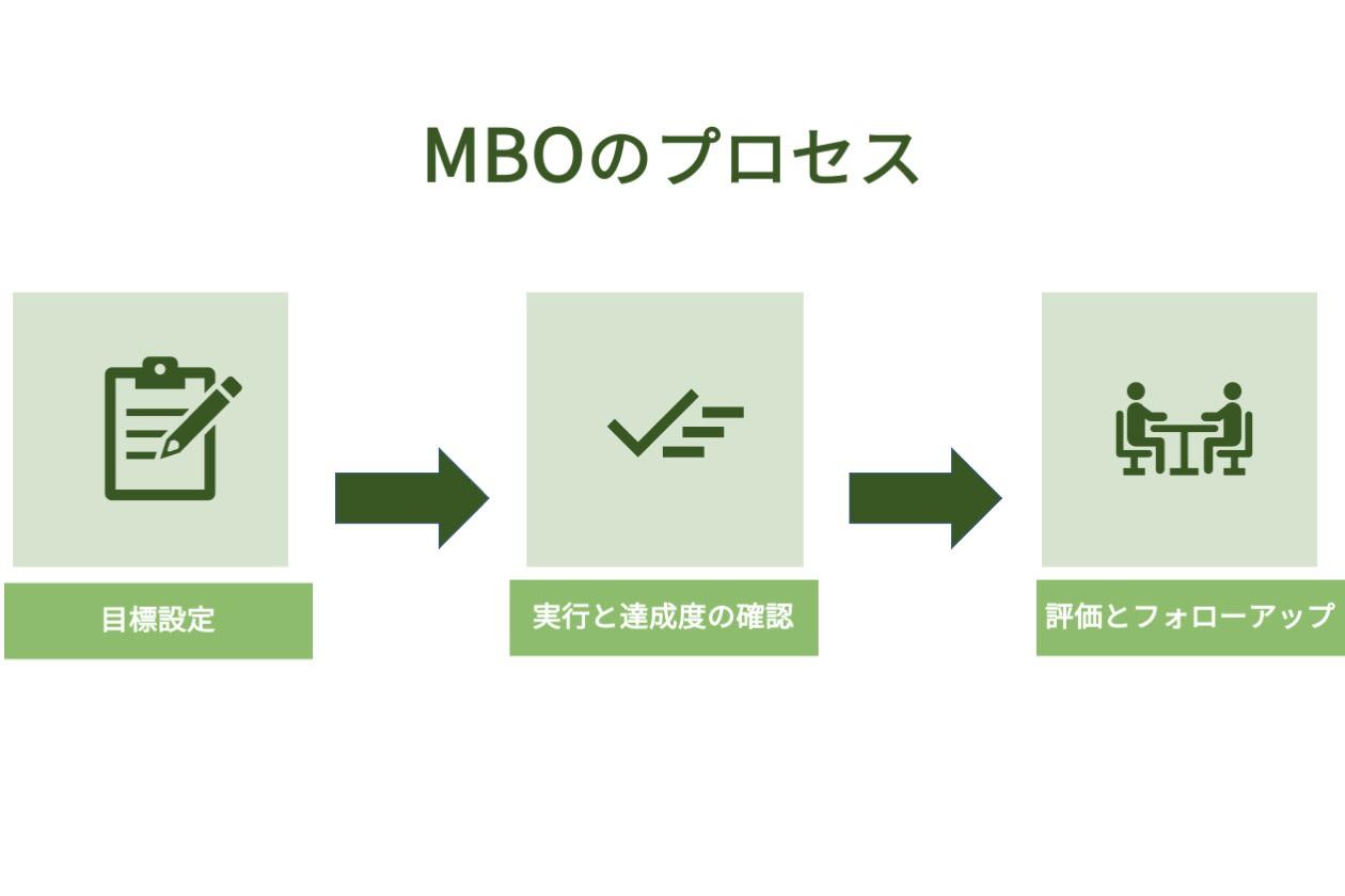 MBOのプロセス