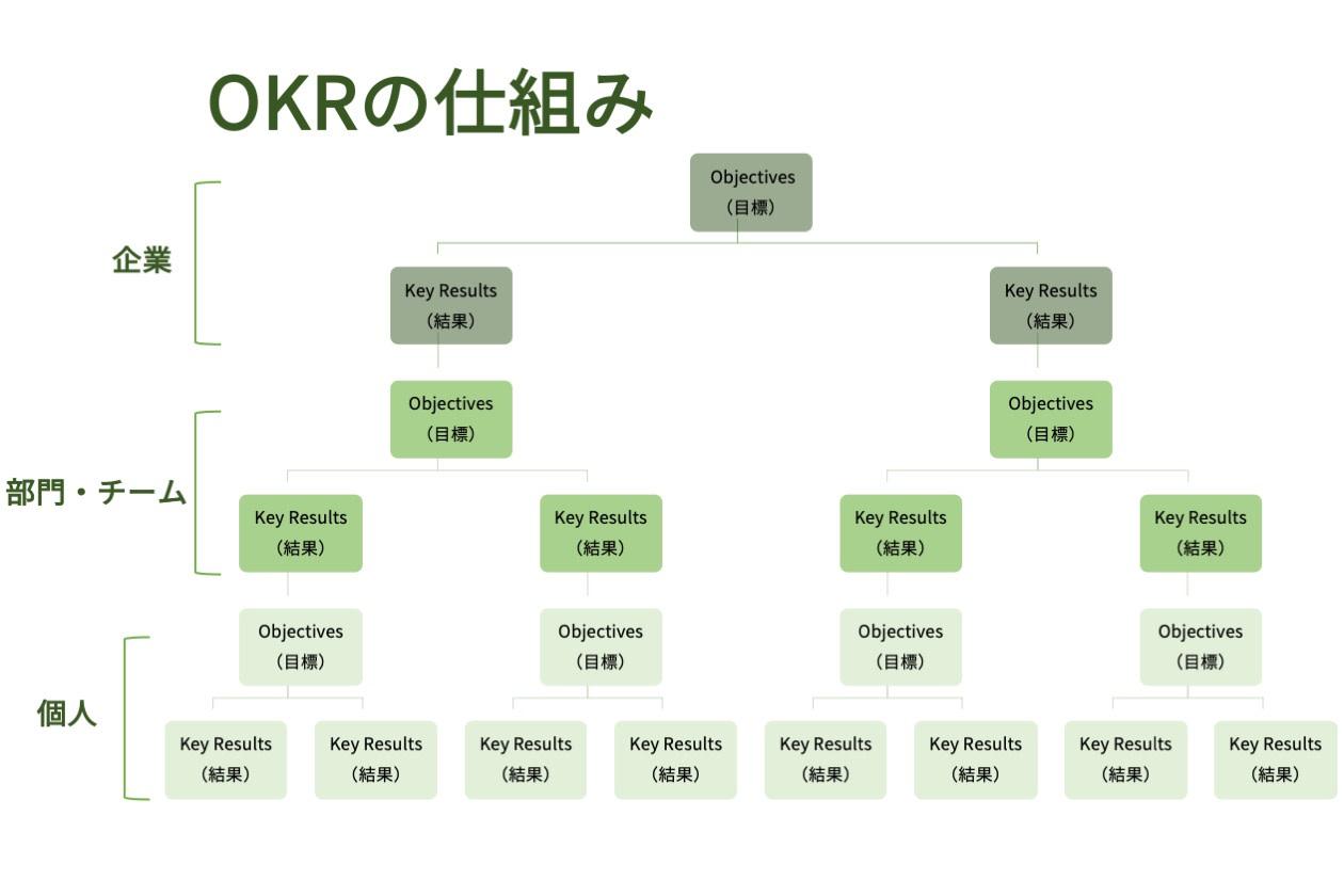 OKRの基礎知識