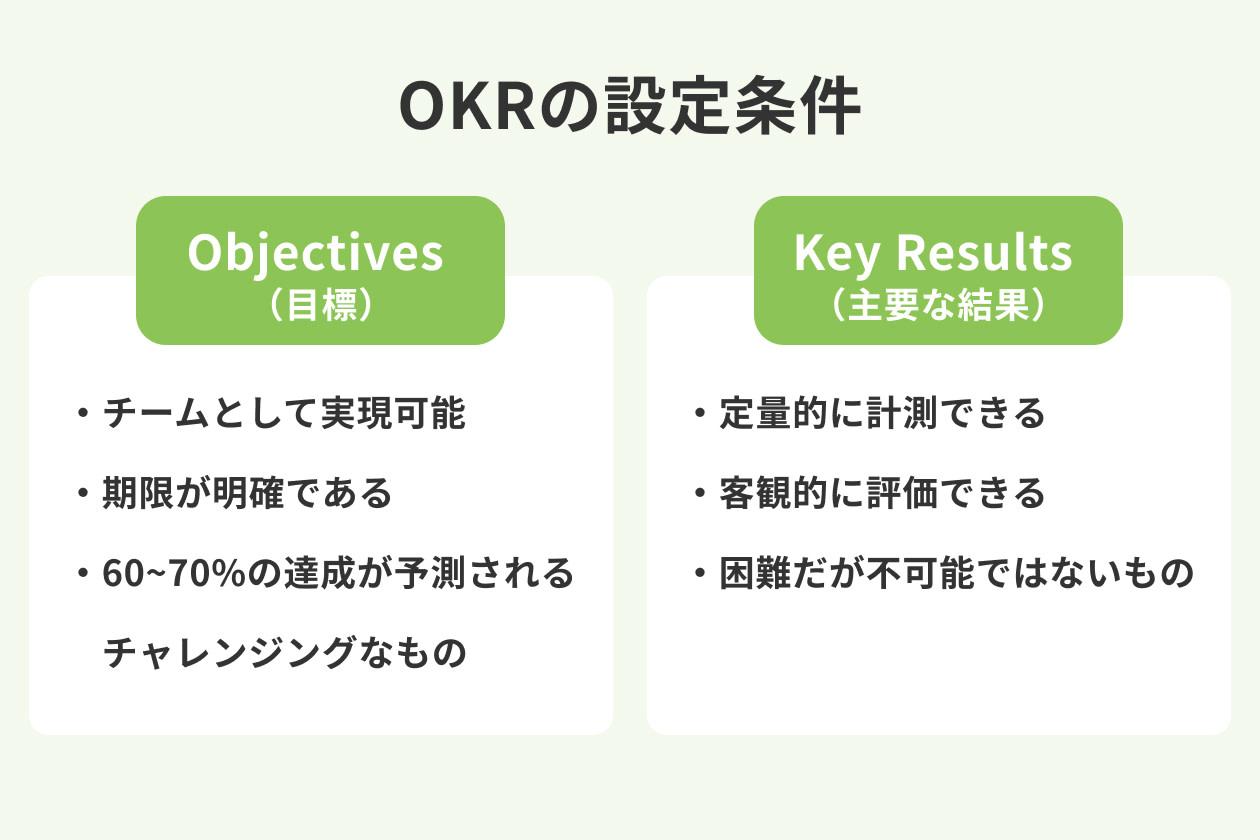OKRの設定条件