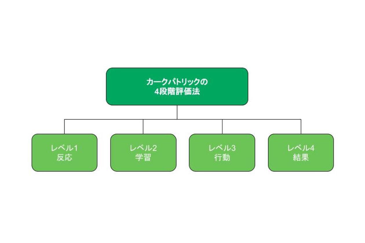 カークパトリックモデル4段階