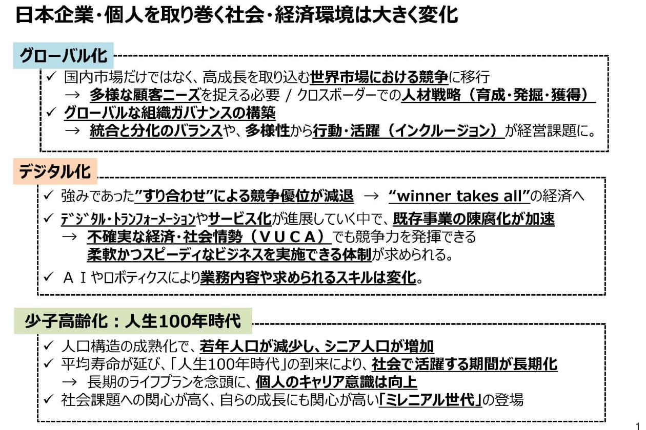 日本の働き方の変化