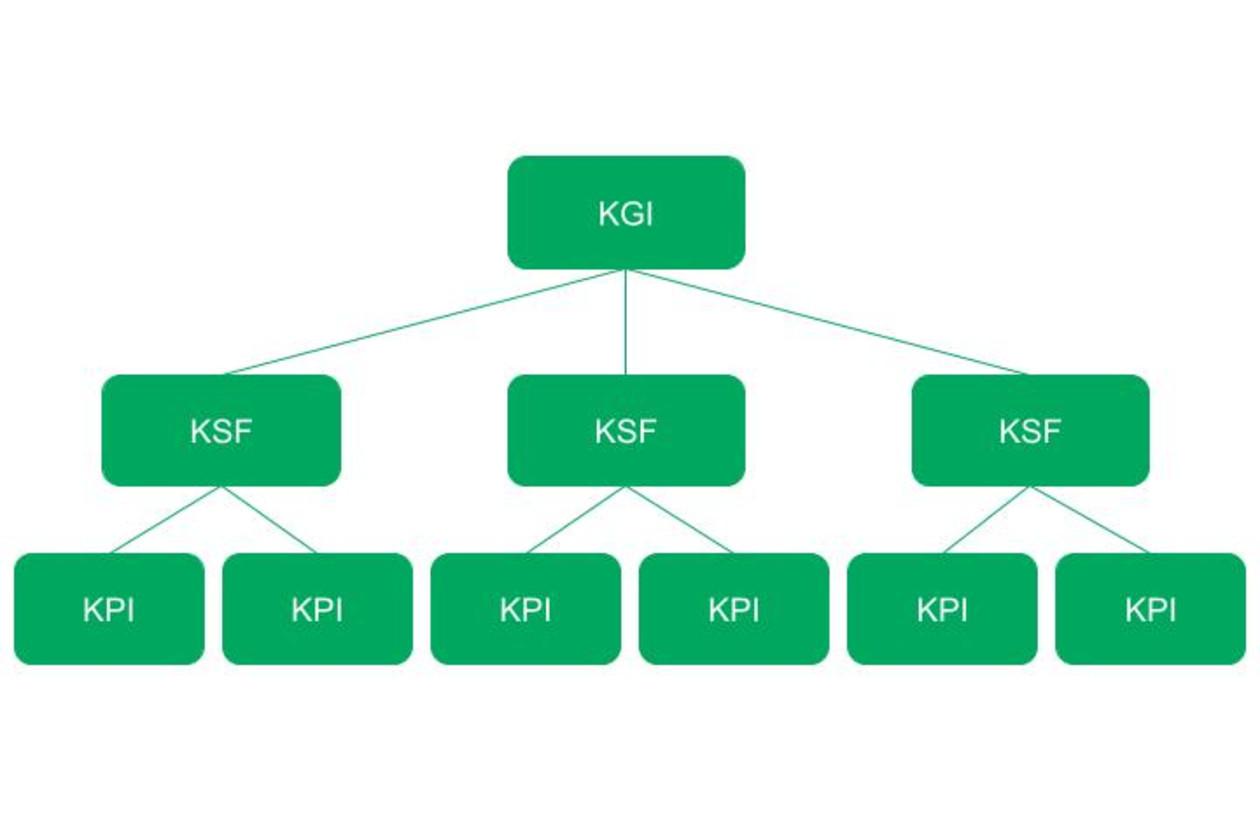 KGI/KSF/KPIの関係