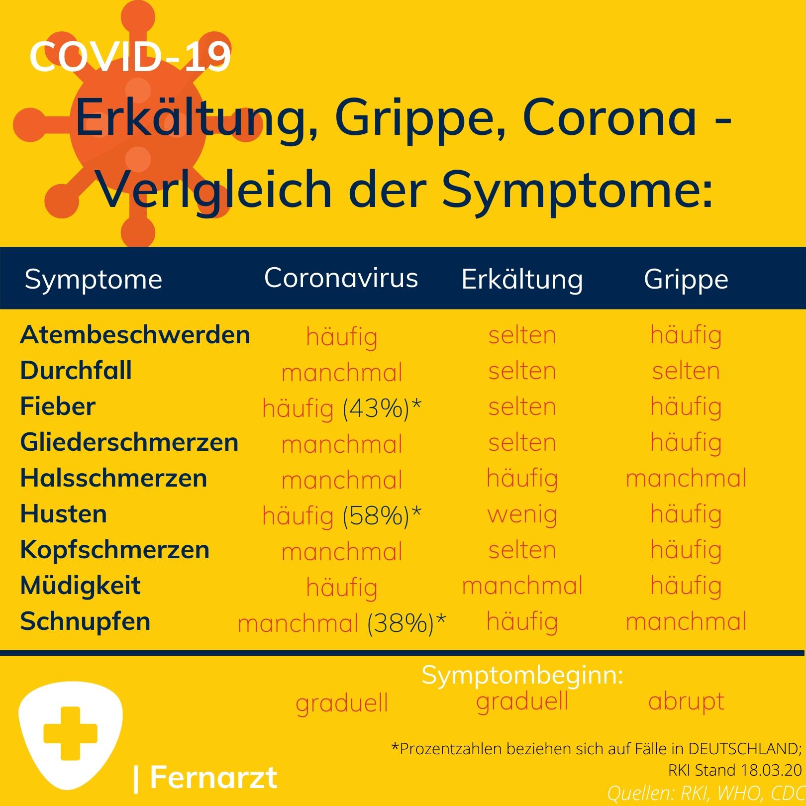 Symtome Corona