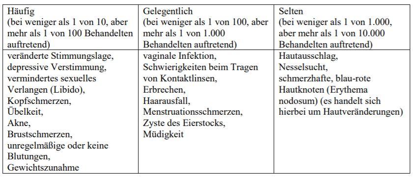 Pille nebenwirkungen damara MINISISTON überzogene