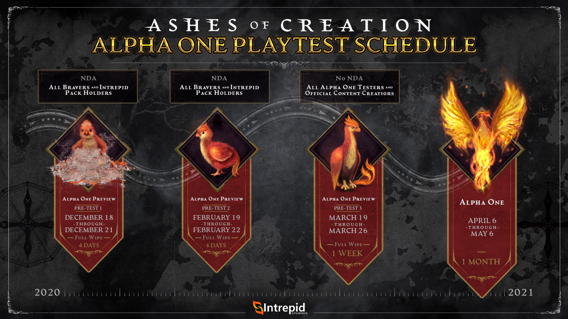 alpha one test schedule asset