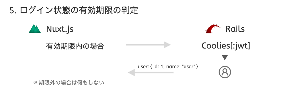 jwt auth5