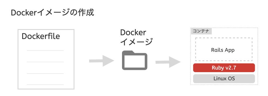 docker3