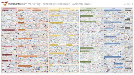 Marketing Technology Landscape of 2018