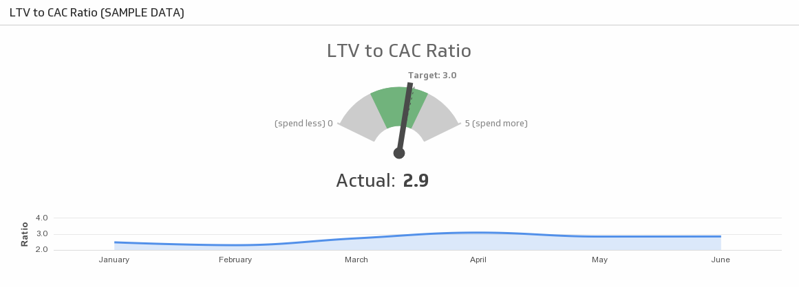 ltv to cac ratio sample data -20160603