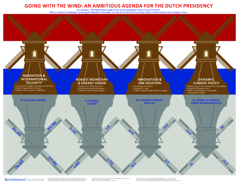 An Ambitious Agenda for the Dutch Presidency