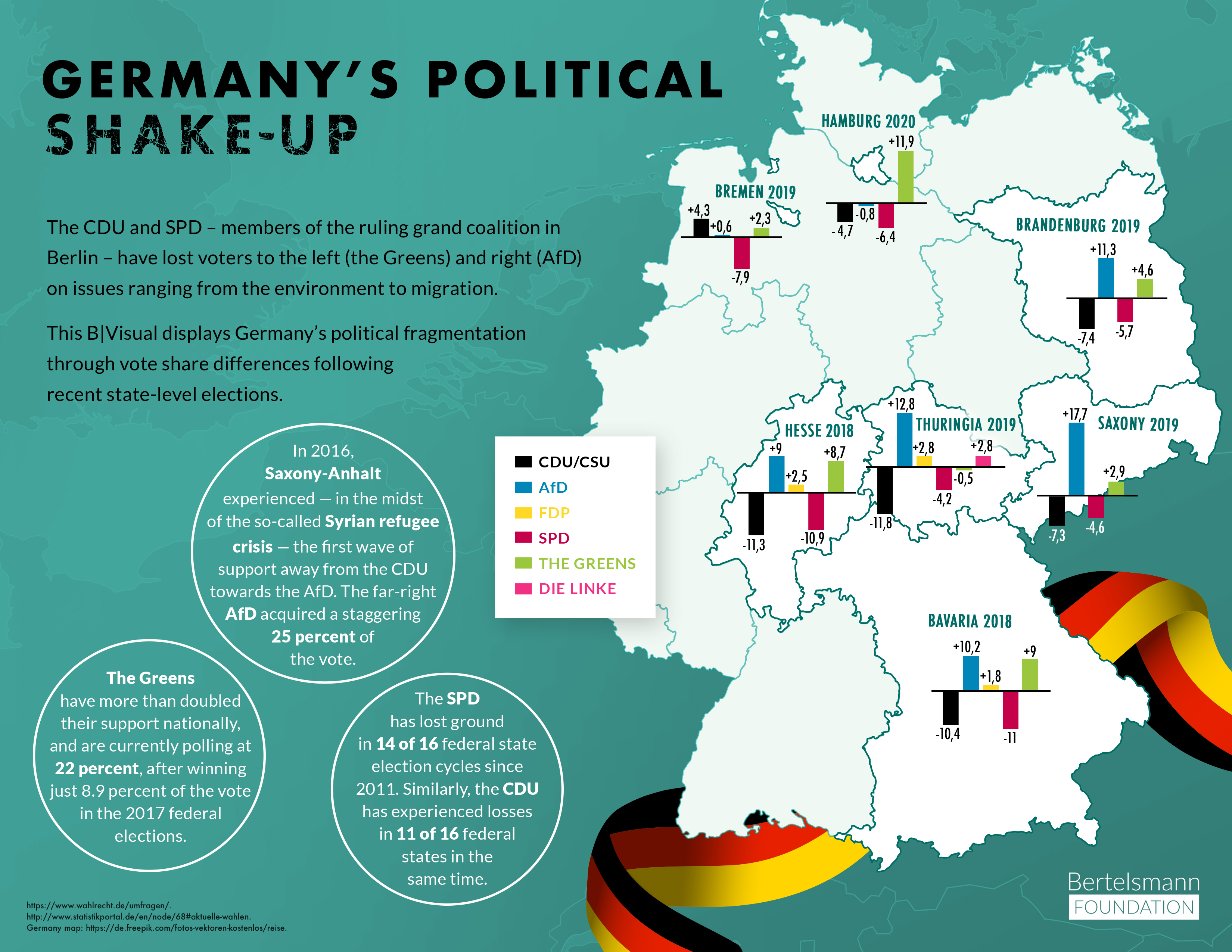 Germany's Political Shake-Up