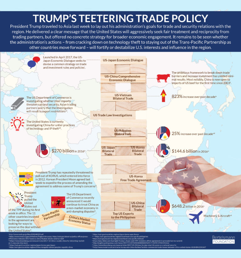 Trump's Teetering Trade Policy