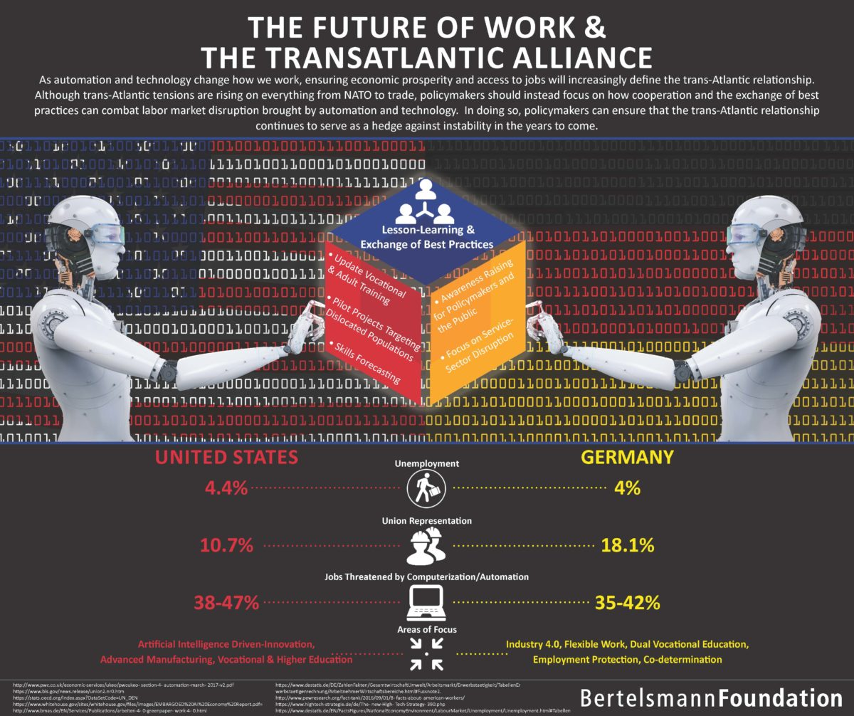 The Future of Work and The Transatlantic Alliance-1200x0-c-default