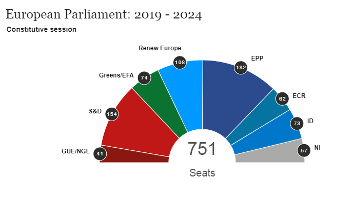 European Parliament Elections Results 2019