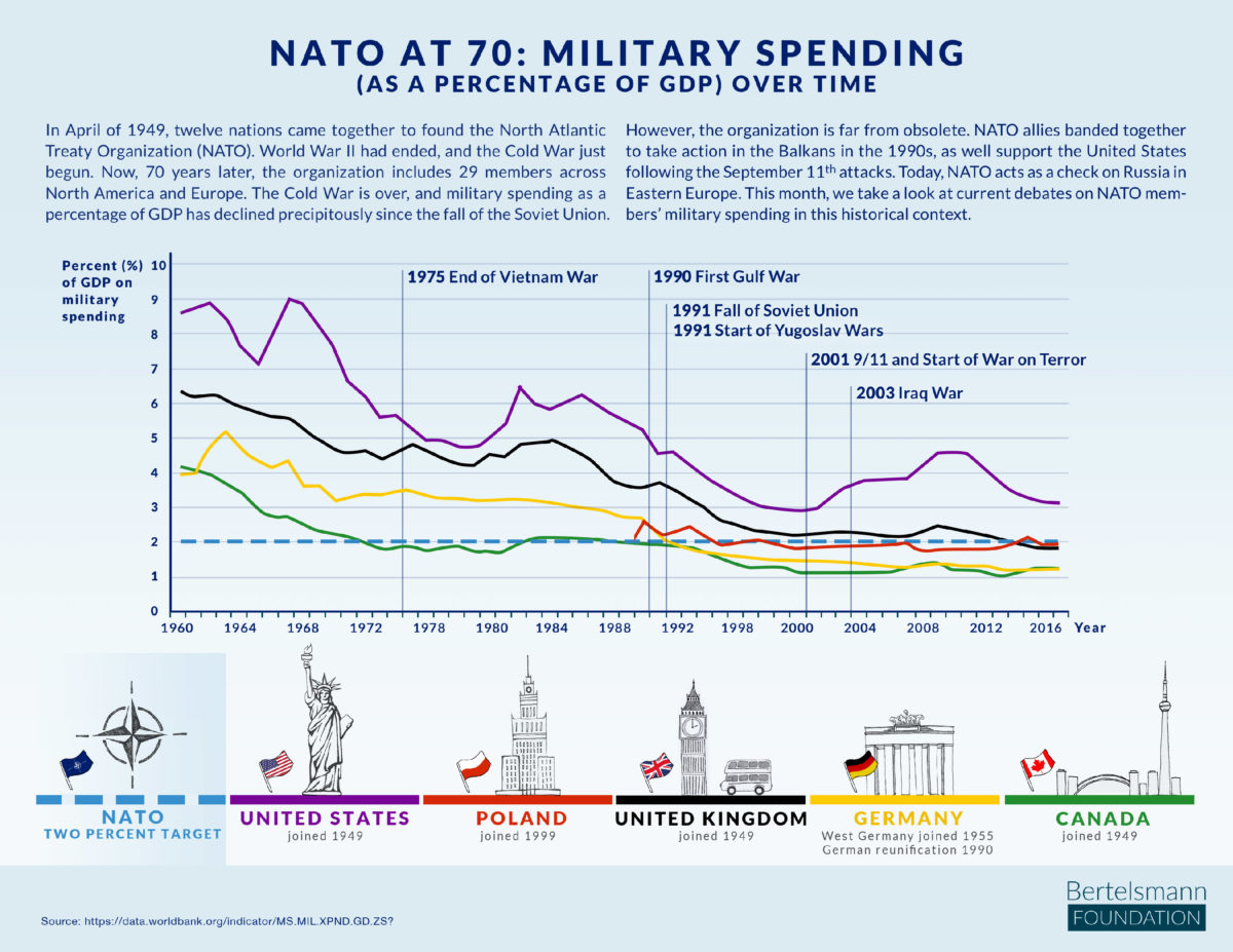 military spending web-2-1200x0-c-default