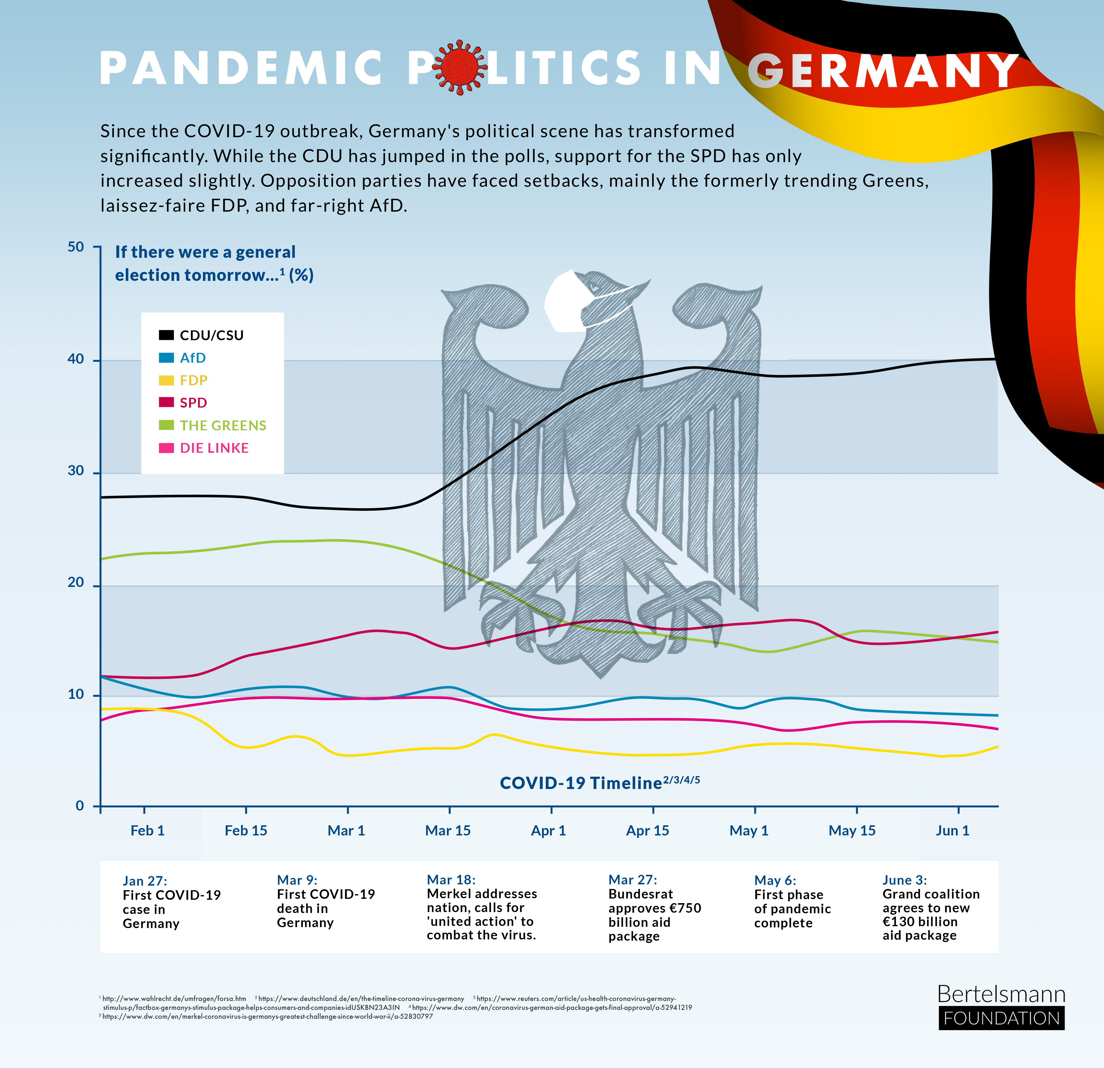Pandemic Politics in Germany