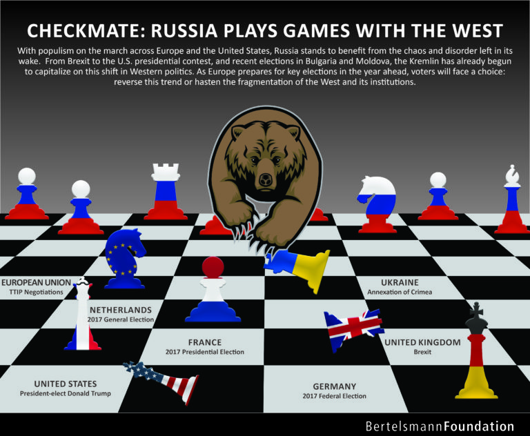 Russia Plays Games with the West