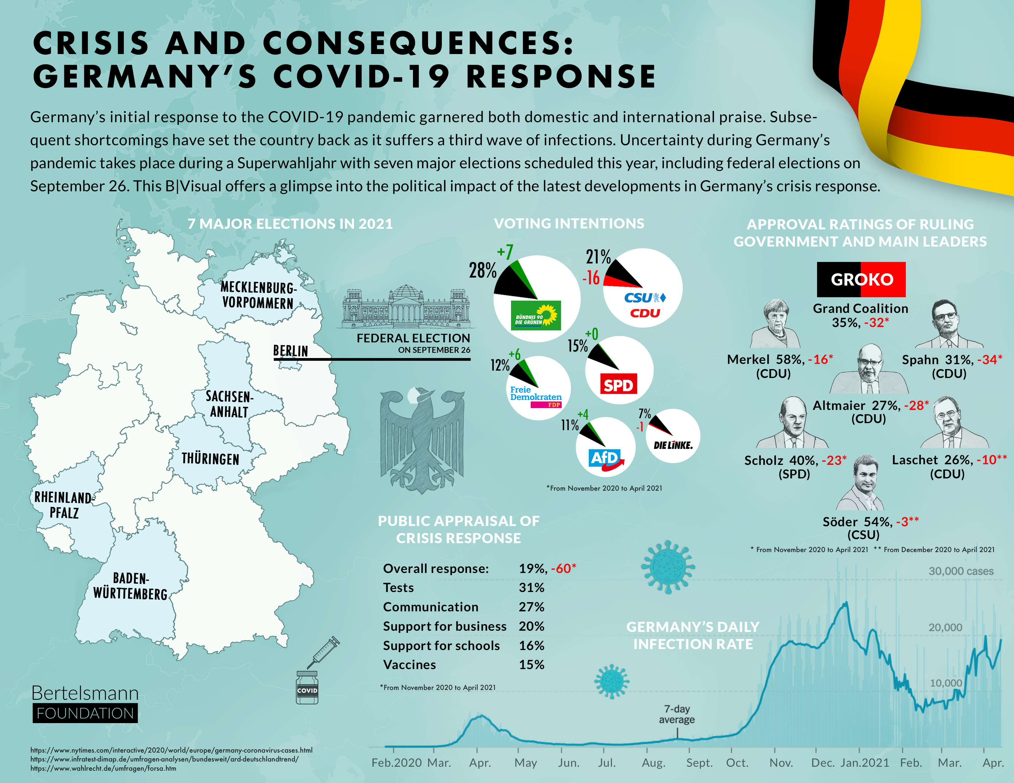Crisis and Confidence Germany's COVID-19 Response