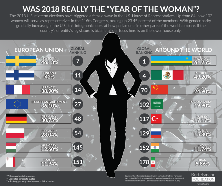 "Was 2018 Really the ""Year of the Woman""?"