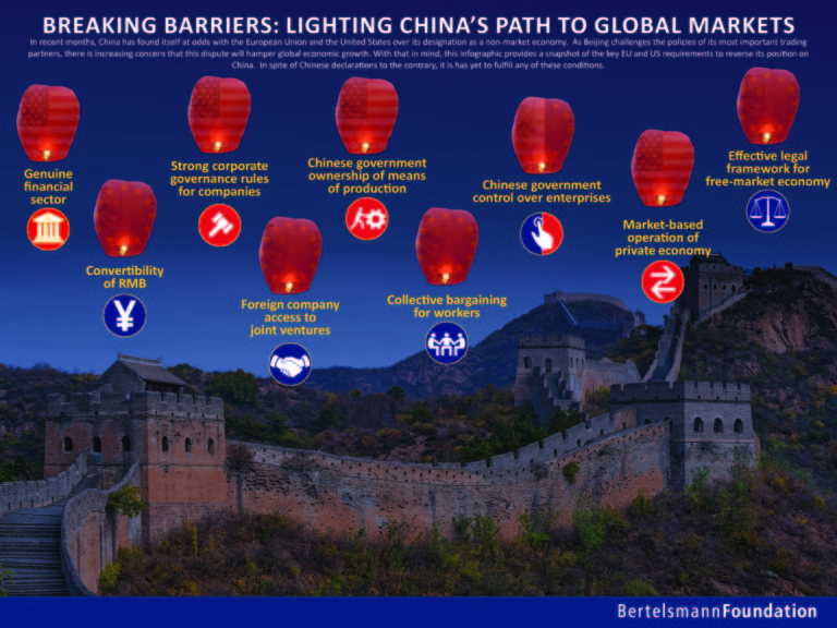 Lighting China's Path To Global Markets