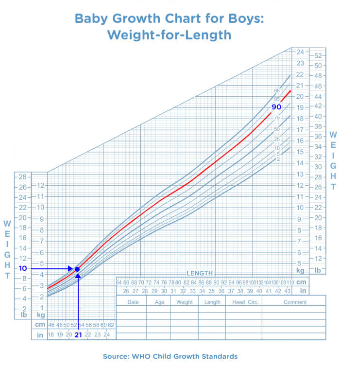 how lots does a 18 sidereal time full of years weight
