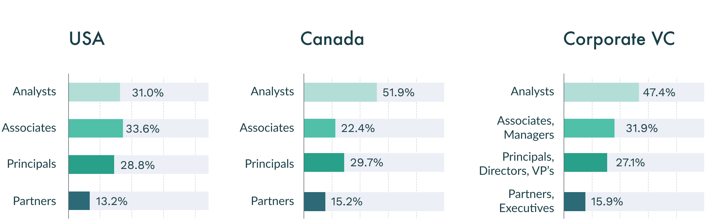 In the USA, female representation for Analysts starts at 31%, and goes down to 13.2% at the Partners level. For Canada, it goes from 51.9% to 15.2%; for Corporate VC's, it goes from 47.4% to 15.9%, respectively.