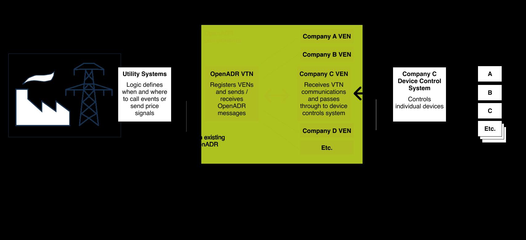 openadr-program-diagram