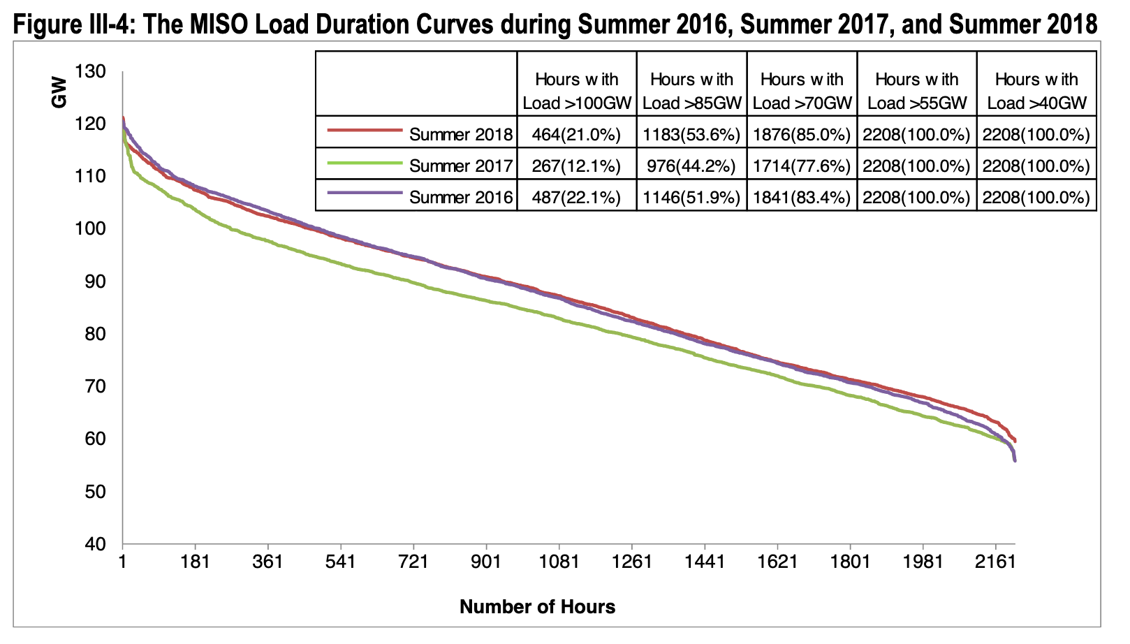 MISO Load Duration Curve