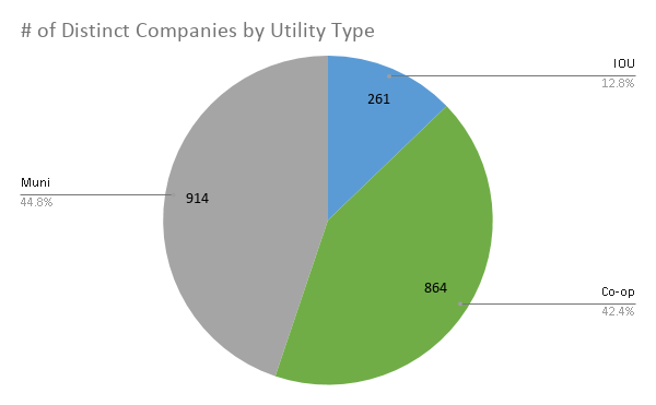 # Companies by utility type