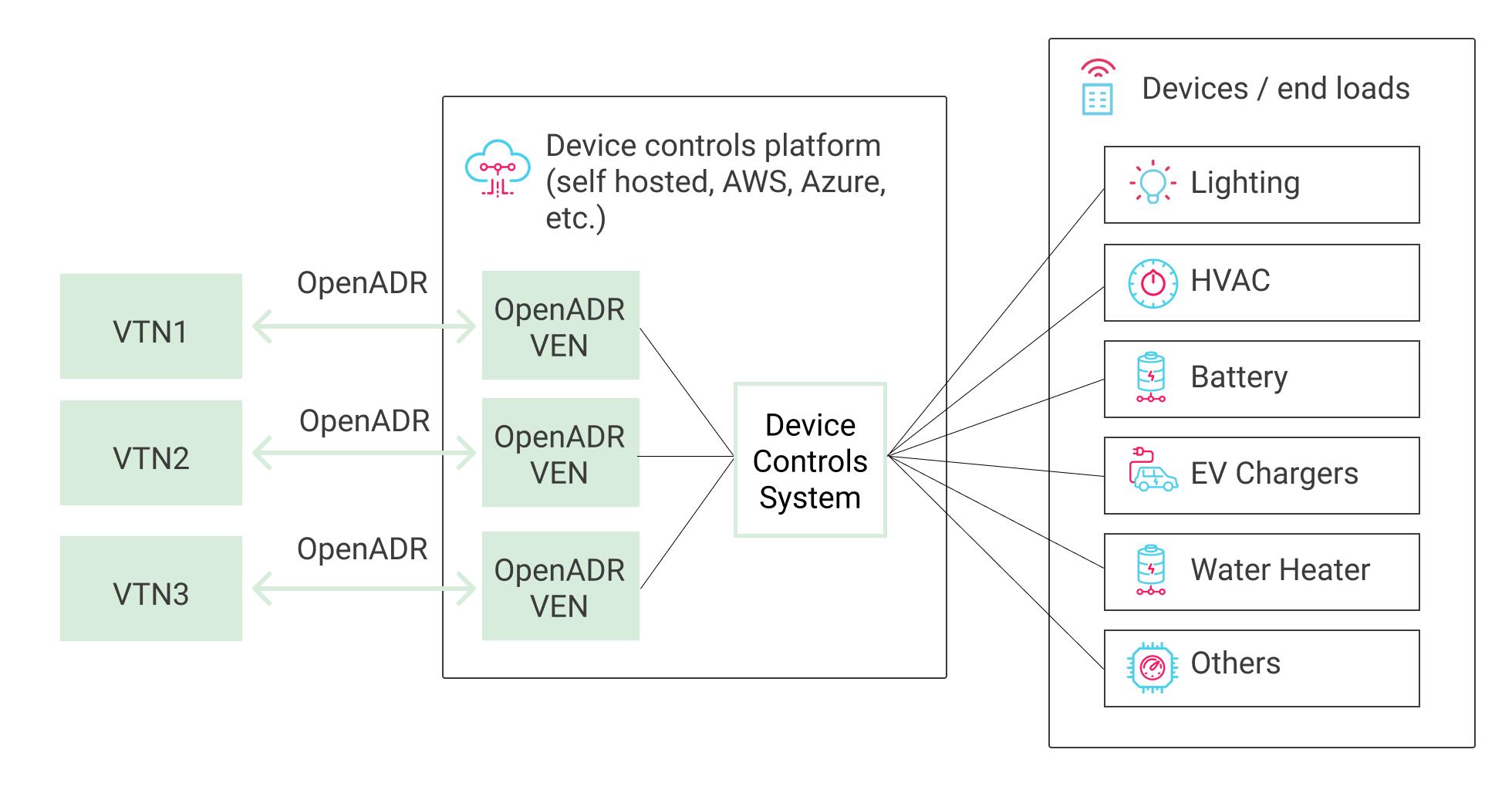 Blog Post Image: Cloud VEN Diagram