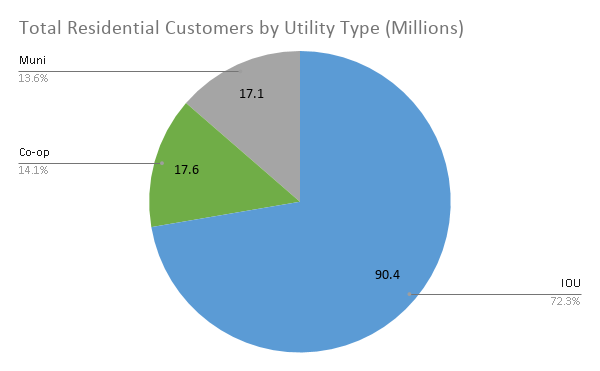 Total Residential Customers by Utility Type