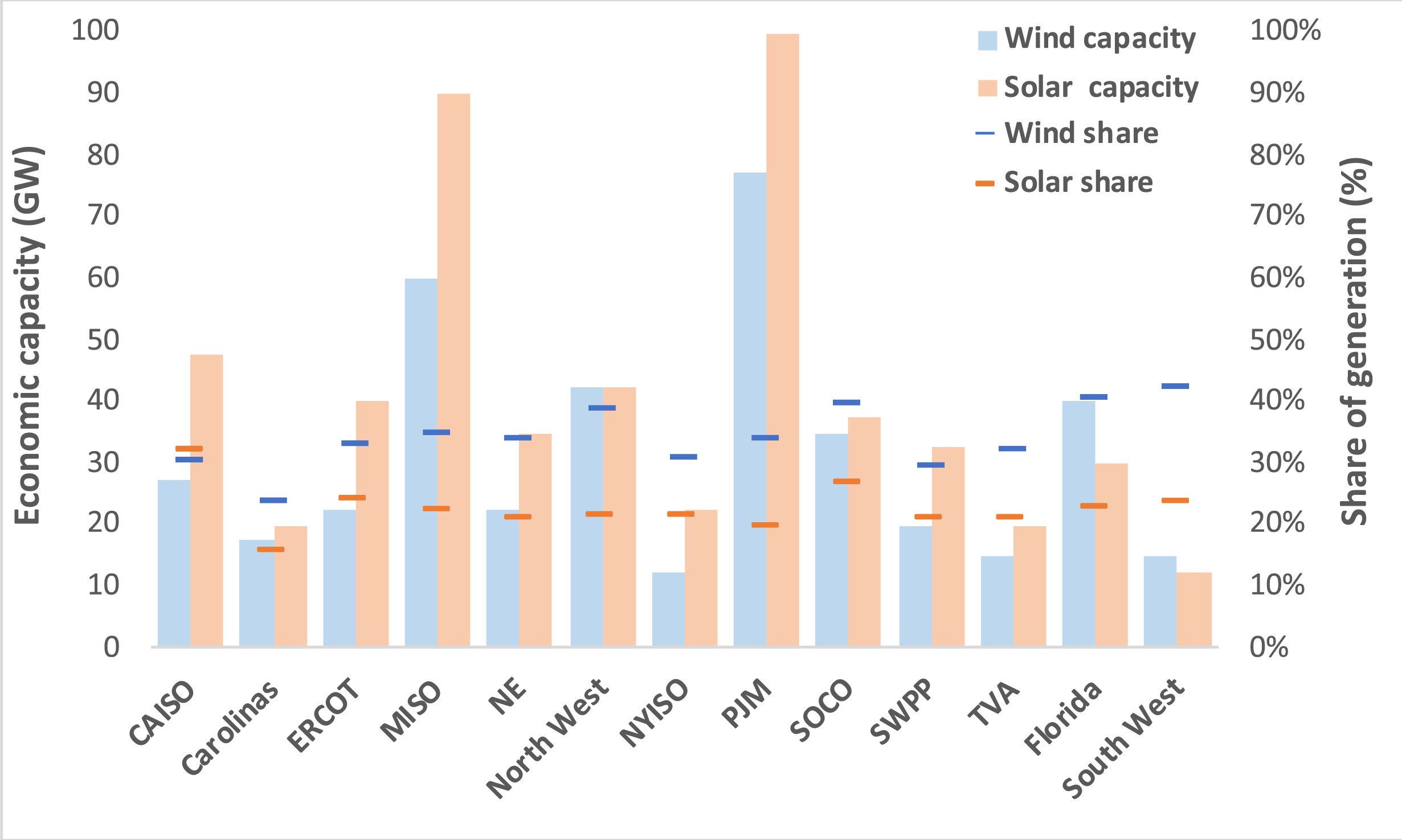 Blog Image: Economic Potential of wind and solar in different regions