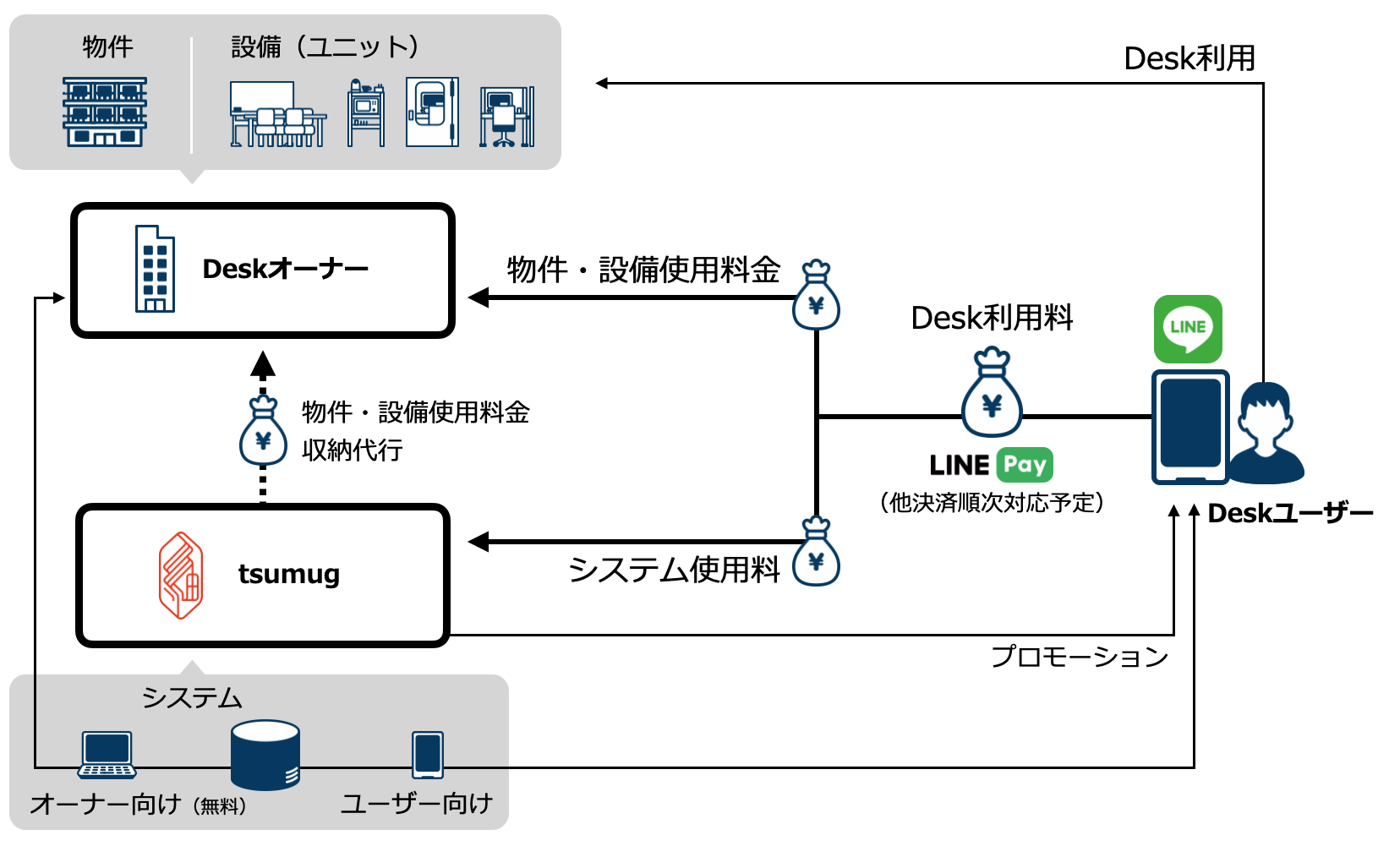 tinkdesk_relationship_diagram