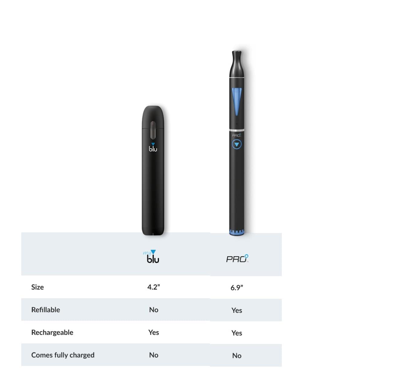 comparison-e-cigs-myblu-vs-pro