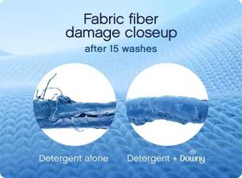 Fabric fiber damage close up after 15 washes: Detergent alone (damaged fiber image) vs. Detergent plus Downy (smooth fiber image)