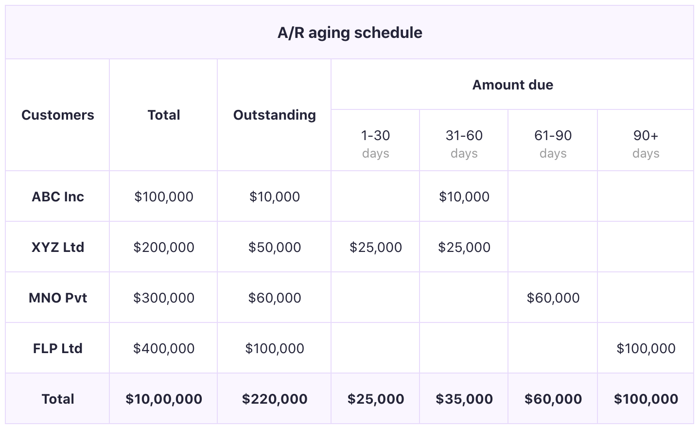 A/R Aging Report Definition, Importance & How to use it