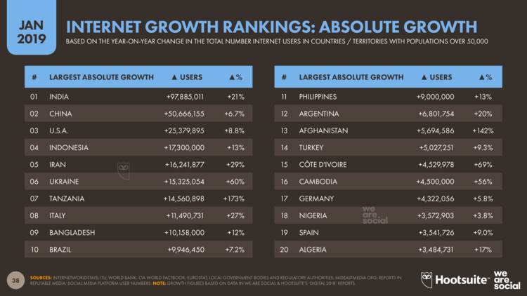 internet-growth-rankings