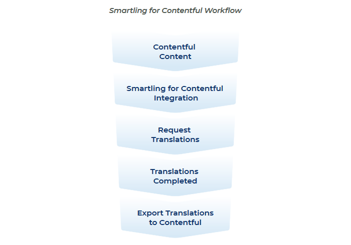 smartling-contentful-workflow1