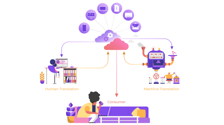 Machine Translation in 2020 | Smartling | NLP | Natural Language Processing Tasks