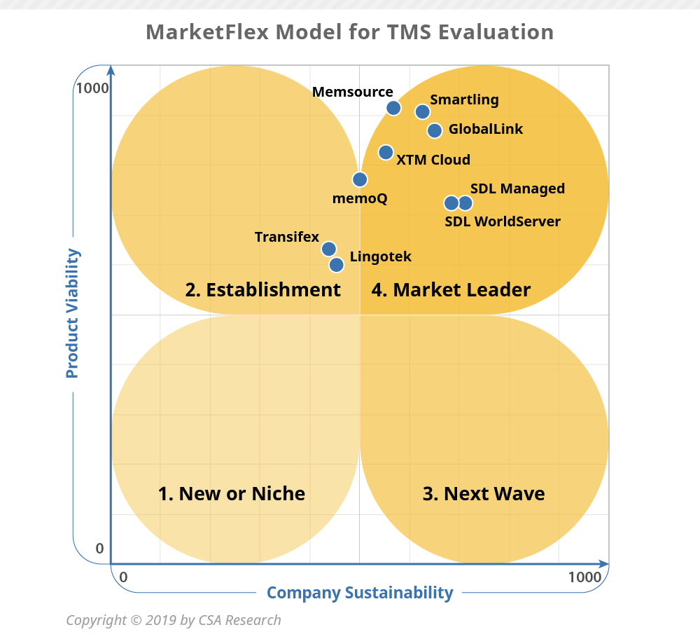 2019 MarketFlex-for-Language-Oriented-TMS
