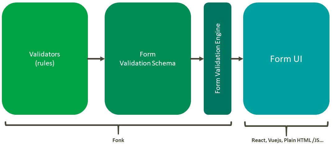 Fonk >> validators, validation schema, form validation engine >> Form UI