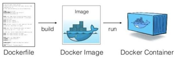 docker image to container