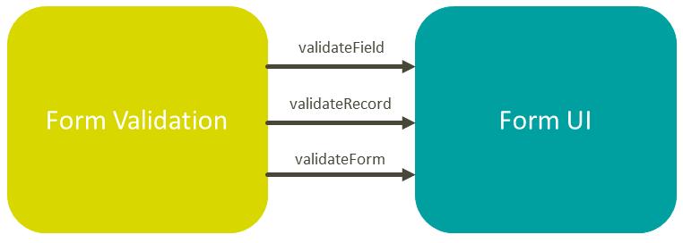 Fonk >> validateField, validateRecord, validateFrom >> Form UI