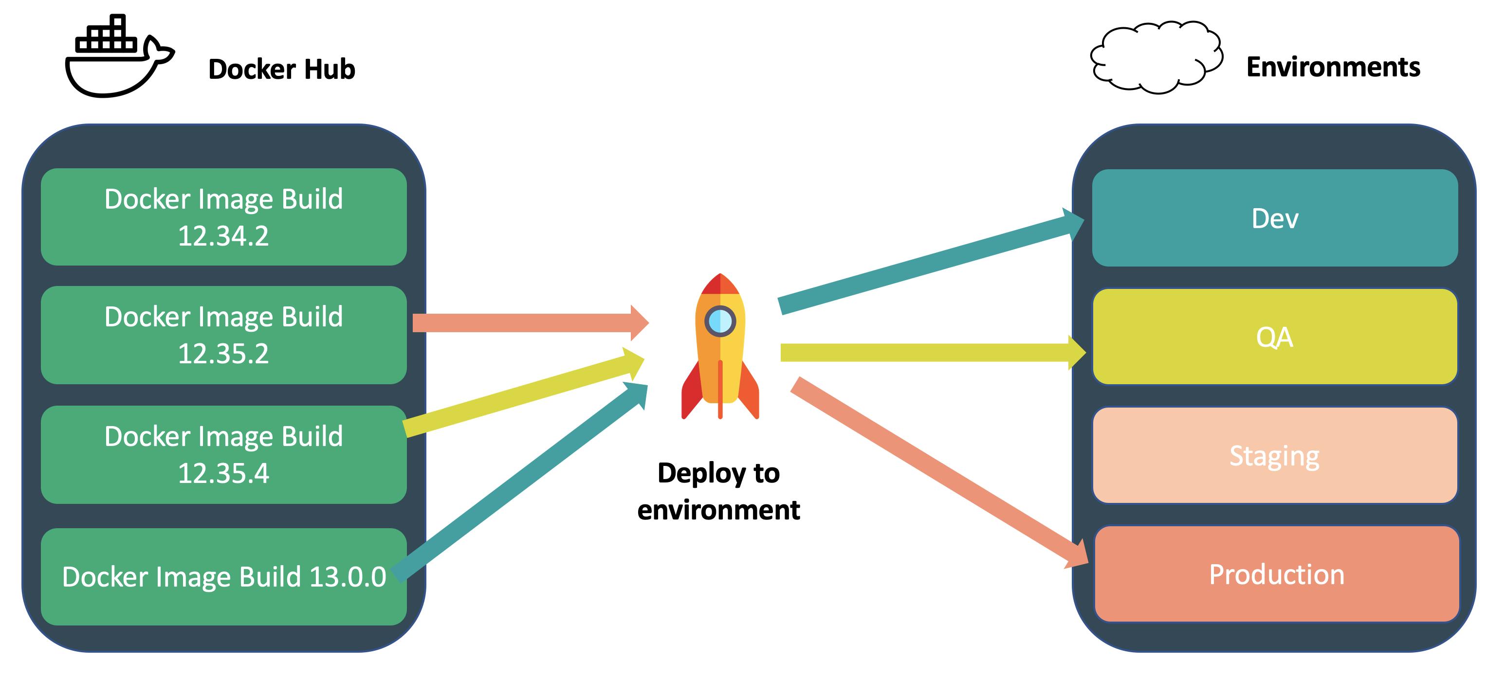 Managing multiple environments