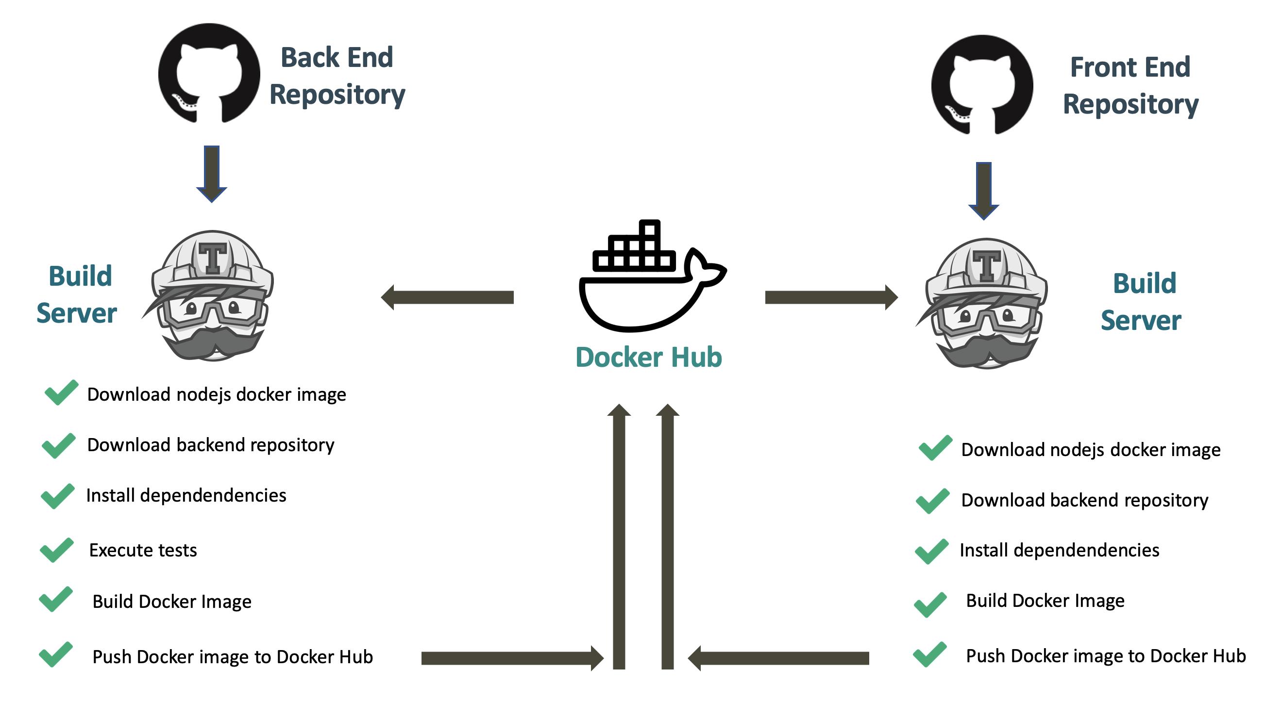 Build process summary