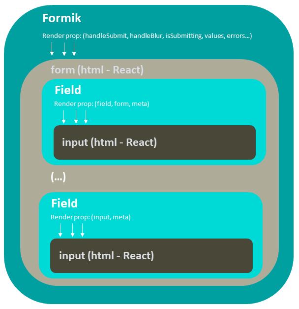 Formik: Formik render props >> Field Render props