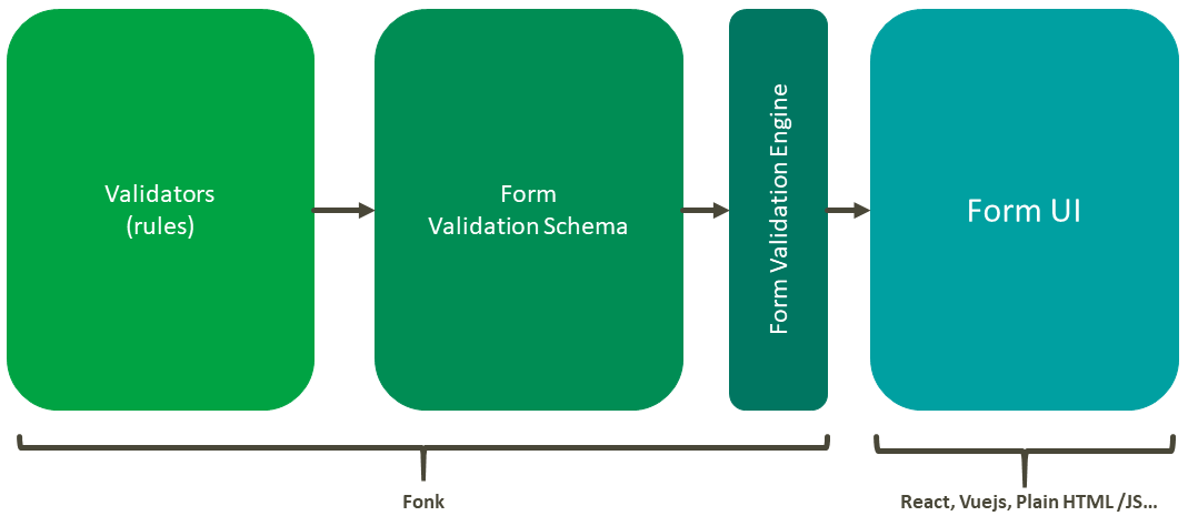 fonk overview