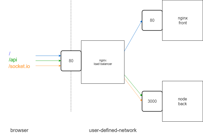 nginx load balancer redirection